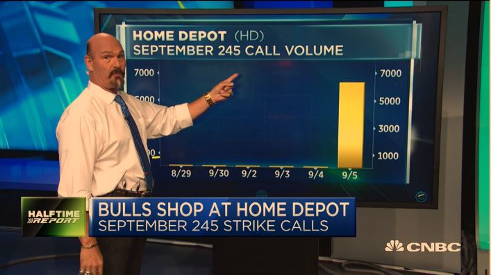 Jon Najarian Sees Unusual Option Activity in $HD and $OXY