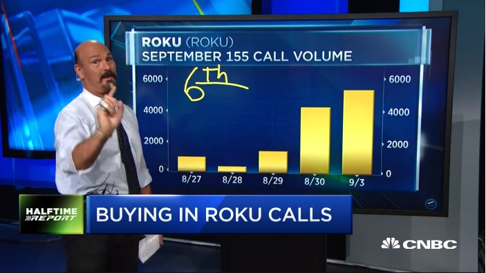 Jon Najarian Sees Unusual Option Activity in $ROKU and $AGQ