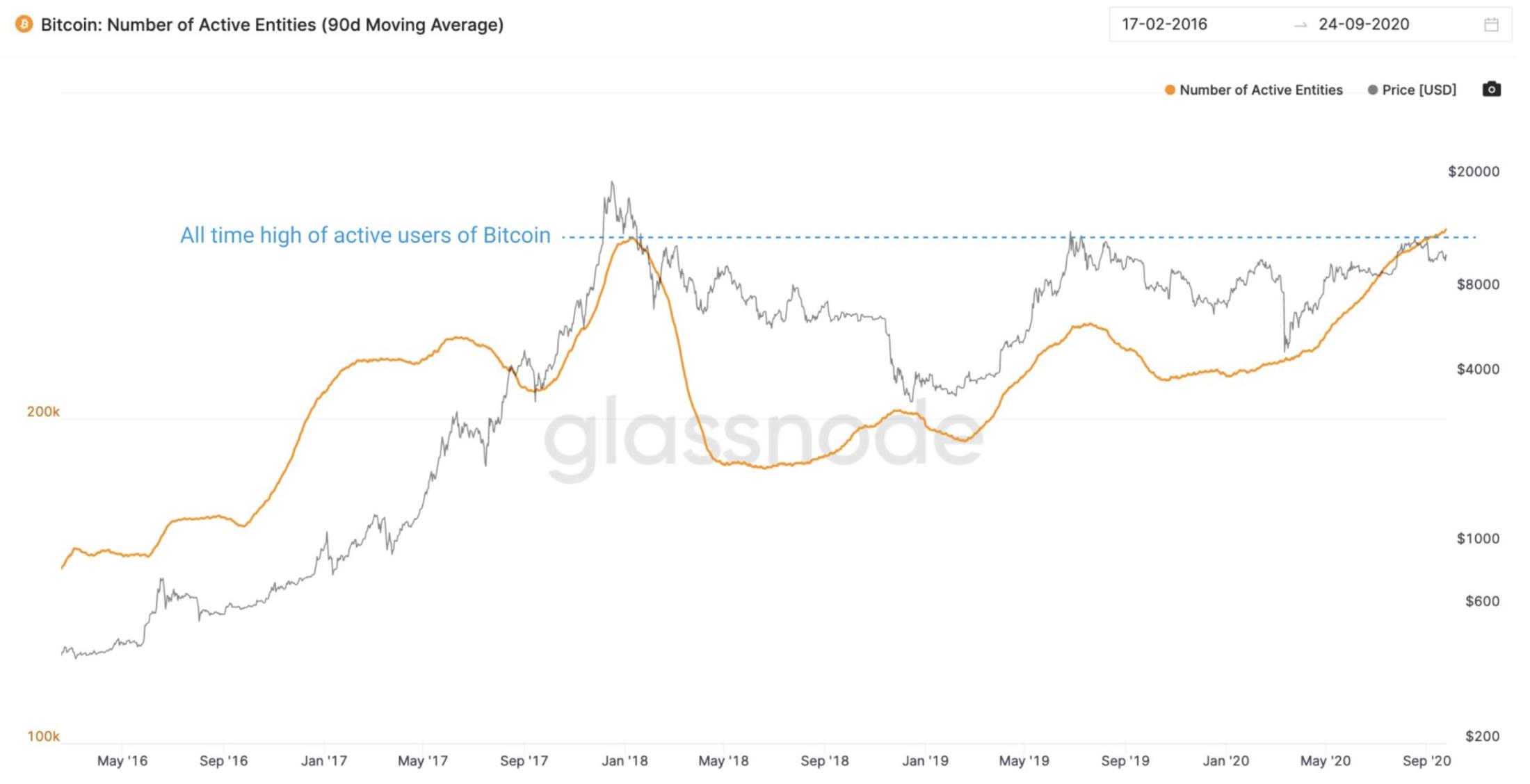 The Case For Bitcoin Decoupling From The Stock Market Market Rebellion